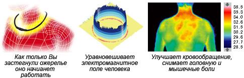 Ферритовые магнитно-терапевтические ожерелья MagneLoop